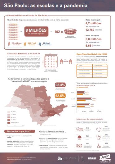 Imagem do Infográfico do IAB-SP, em parceria com a Apeoesp e o Dieese, traz o panorama das escolas do Estado de São Paulo e a pandemia.