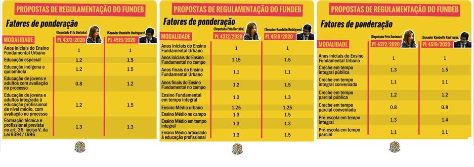 Imagem dos fatores de ponderação para a regulamentação do Fundeb, que indicam o quanto é preciso investir por aluno para cada etapa e modalidade de ensino.