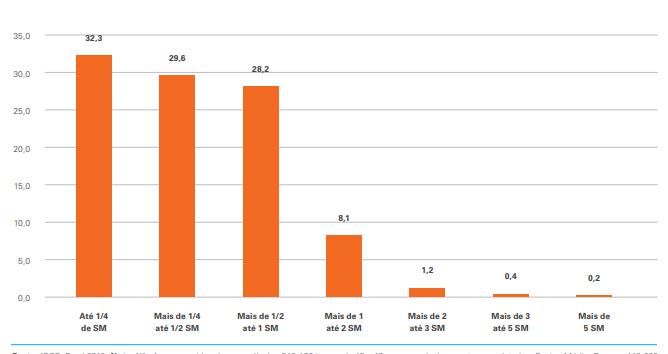 Gráfico. Renda familiar per capita entre crianças e adolescentes fora da escola, Brasil, 2019 (%). Fonte: IBGE. Pnad 2019