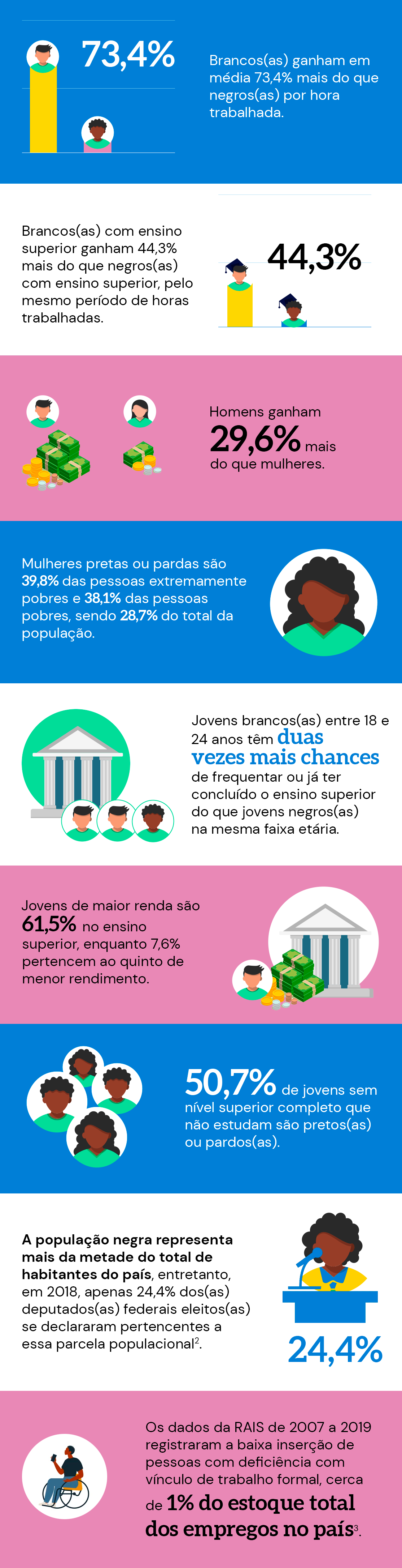 Infográfico apresentando dados sobre desigualdades educacionais